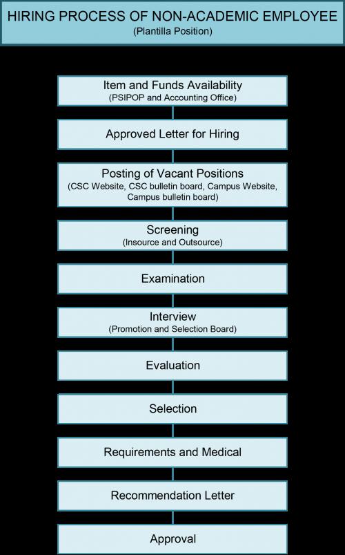 Hiring Process-1