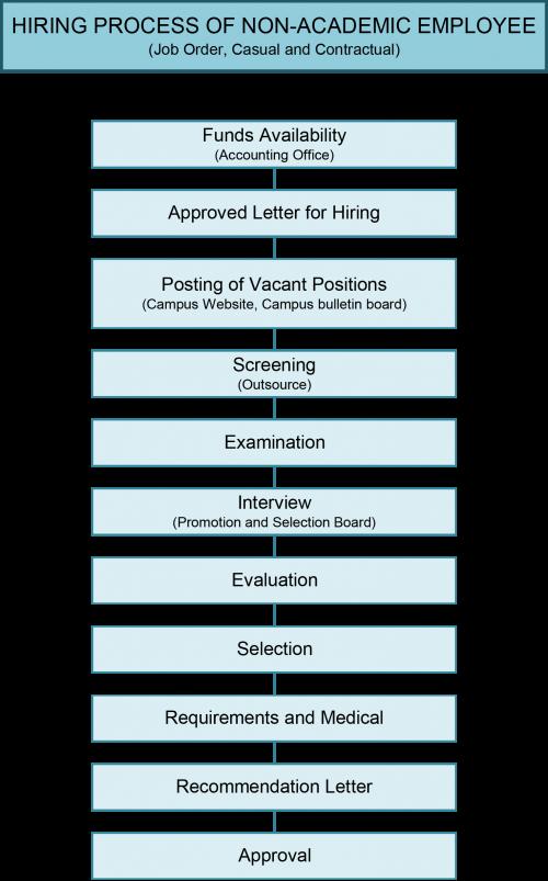 Hiring Process-2