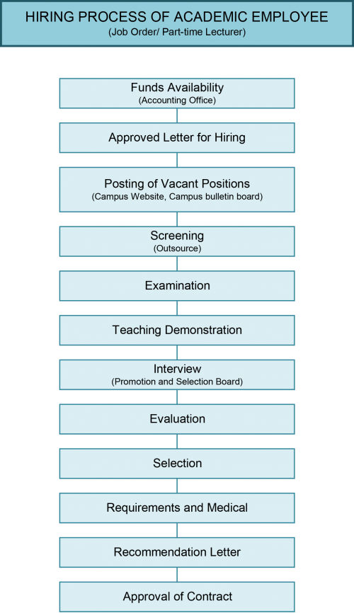 Hiring Process-3